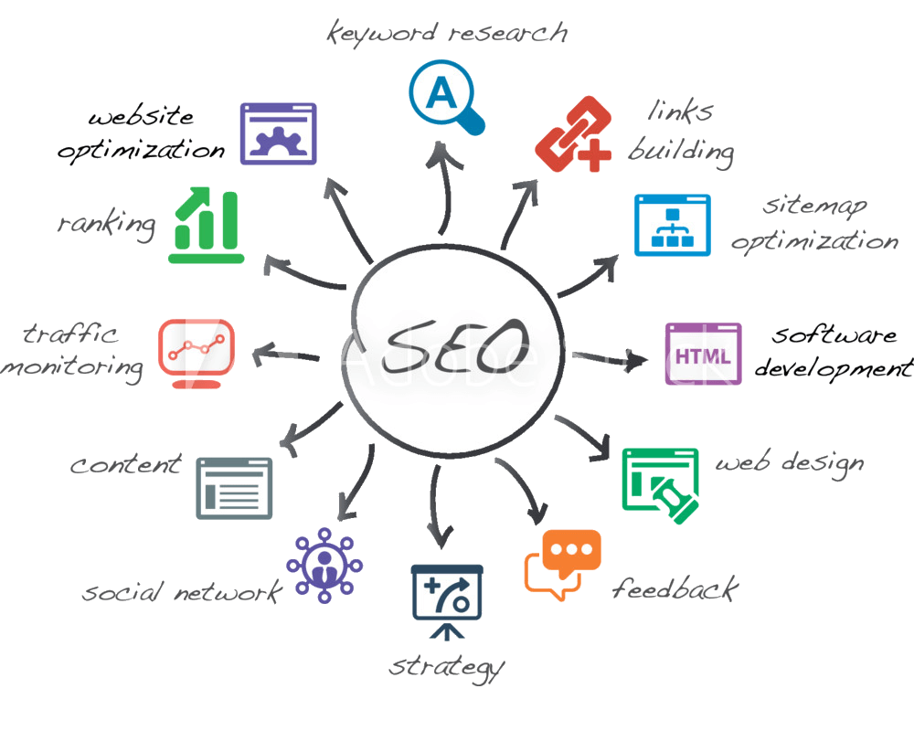 SEO Paid Search Process Map